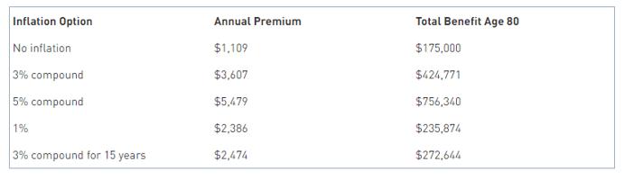 LTCI inflation chart july blog